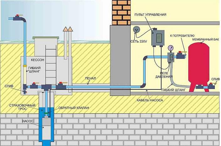 Водоснабжение дома из скважины.jpg
